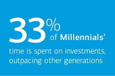 33% of Millennials' time is spent on investments, outpacing other generations