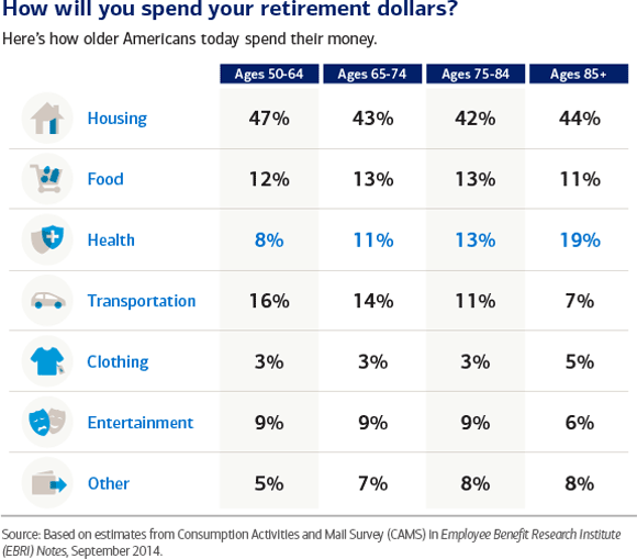 How today's retirees spend their retirement savings