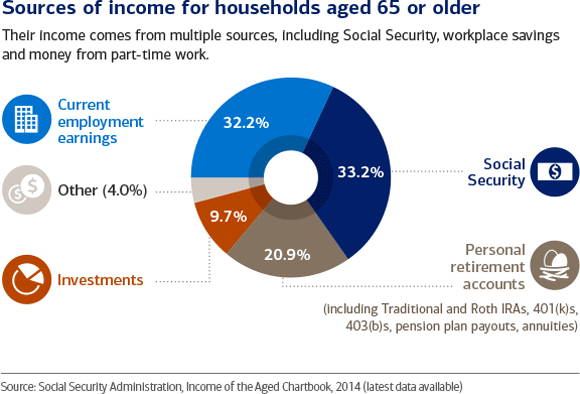 Retirees source income from multiple sources