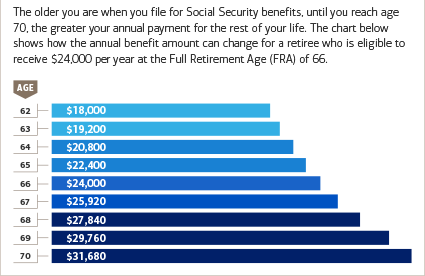 The advantages of delaying your Social Security benefit
