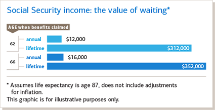Annual and lifetime value of waiting to draw social security