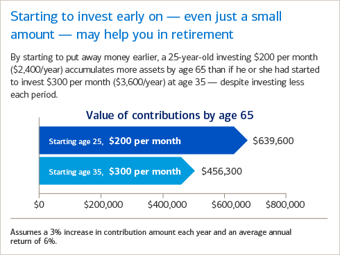 Starting early can help you save more for retirement