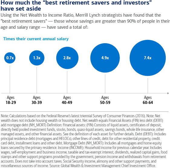 How Much Do You (Really) Need to Save for Retirement?