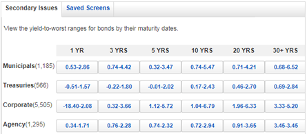 Fixed income screener
