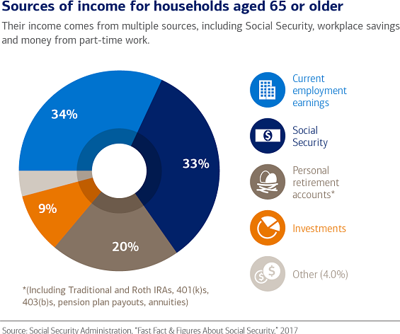 Chart illustrating the sources of income for households aged 65 or older, for example, 33% of income comes from Social Security and 34% comes from current employment earnings.