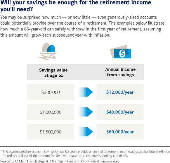 Chart illustrating how much a 65-year-old can safely withdraw in the first year of retirement, for example, $40,000 from a savings of $1,000,000.