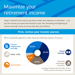 Maximize Retirement Income